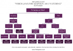 The Jane Eyre Adaptation Flowchart
